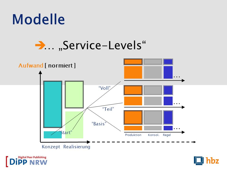 "Modelle … ""Service-Levels … … … Aufwand [ normiert ] Voll Teil"